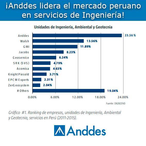 ANDDES LIDERA EL MERCADO PERUANO EN SERVICIOS DE INGENIERÍA