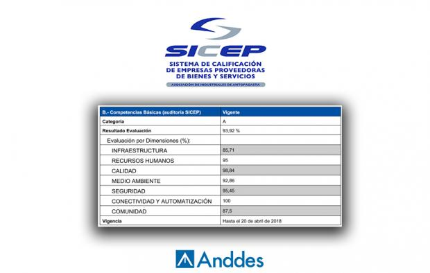 ANDDES CHILE – SICEP